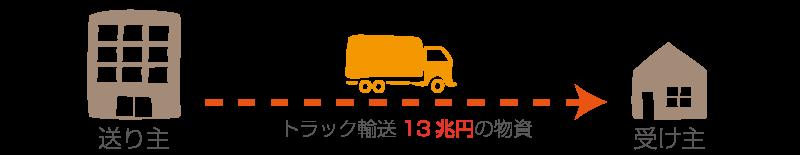 トラック輸送13兆円の物資
