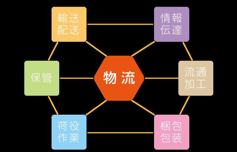 物流と各工業・情報ビジネス分野の関り